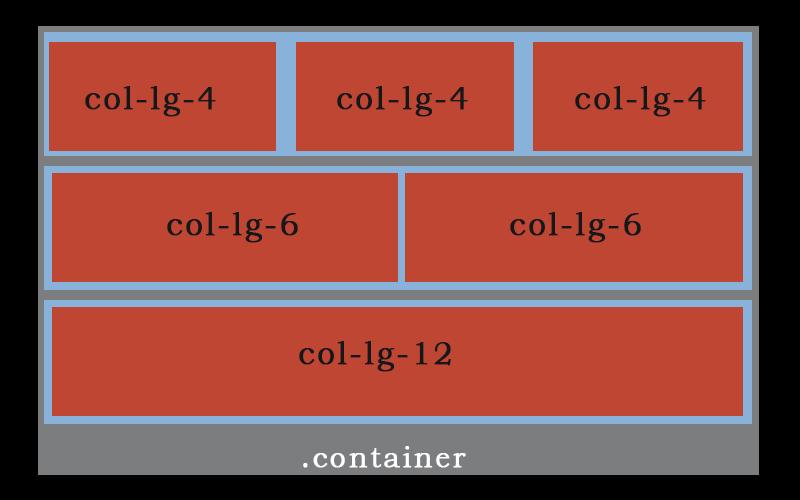 bootstrap-grid-sistem-col-lg